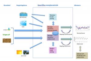 smartflex-energiecentrale